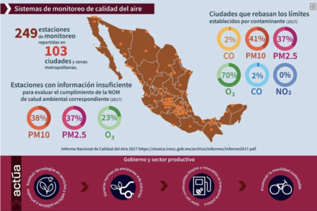 Instituto Nacional de Ecología y Cambio Climático (2019). Sistemas de Monitoreo de la Calidad del Aire (SMCA).